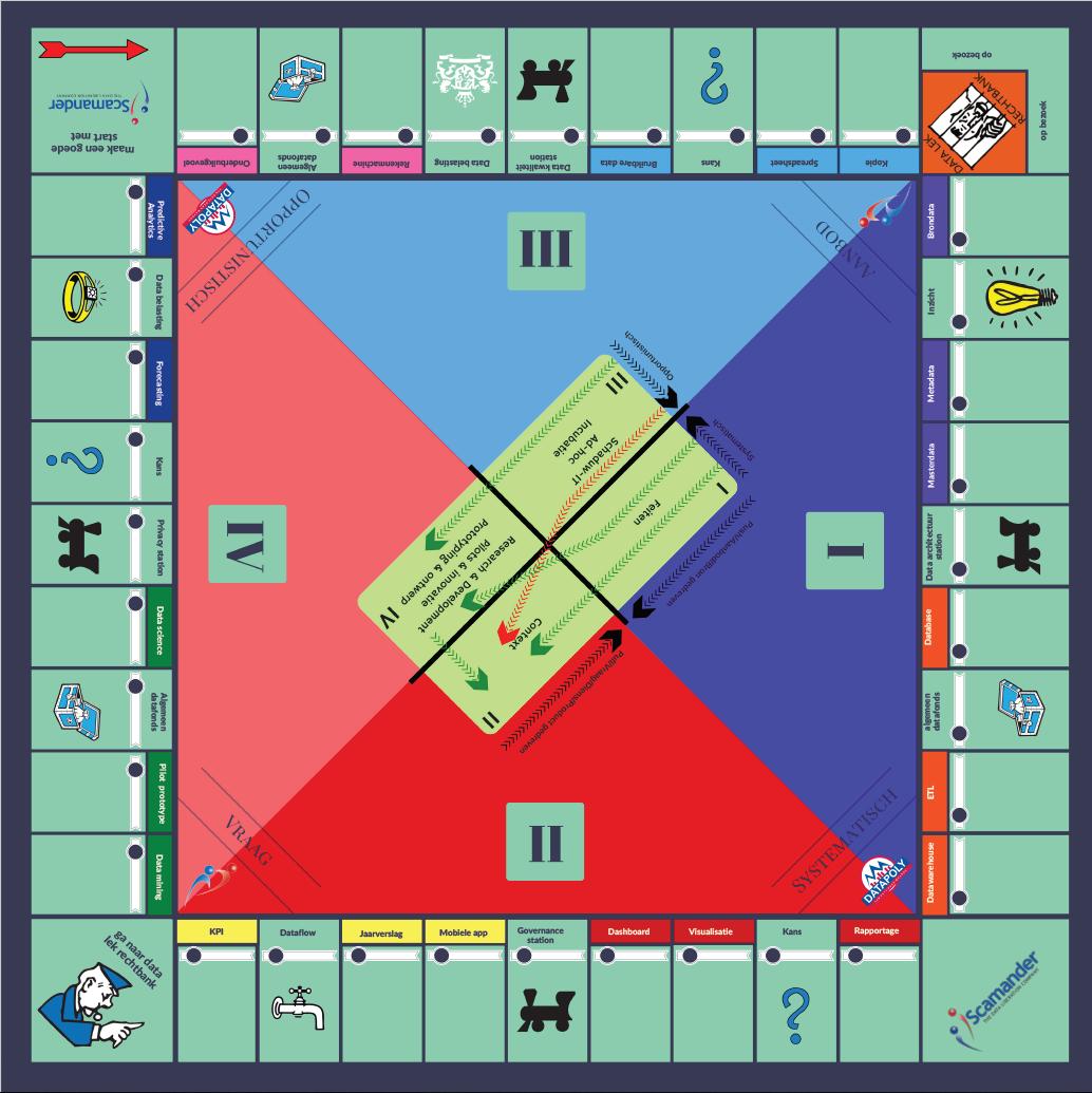 Scamander Datapoly bord